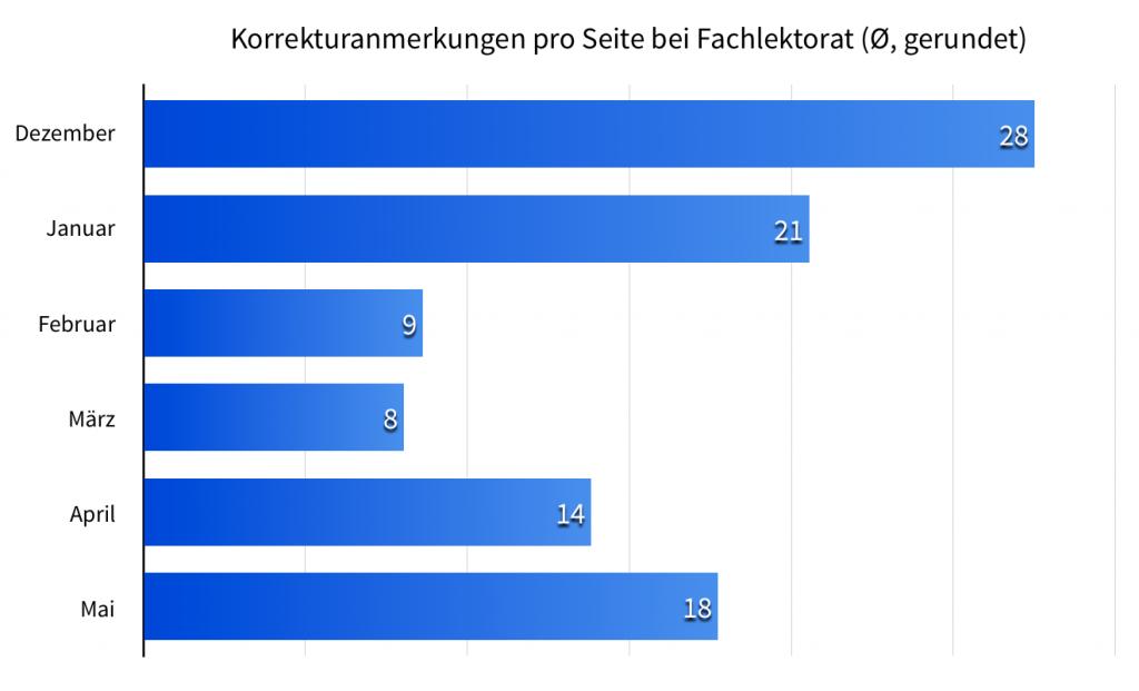 Statistik Fachlektorat Dezember 2015 bis Mai 2016