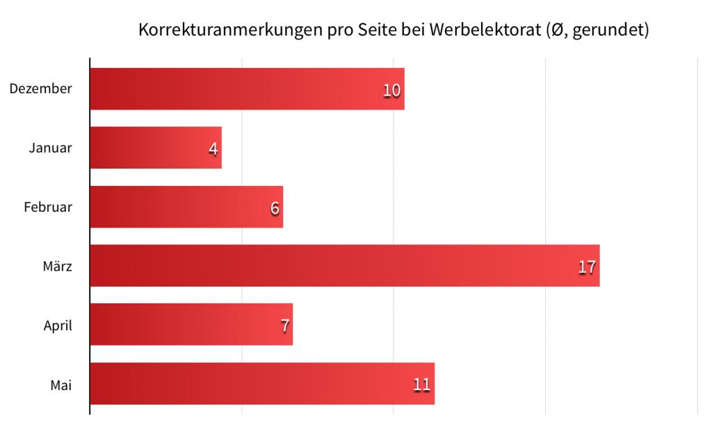 Statistik Werbelektorat Dezember 2015 bis Mai 2016